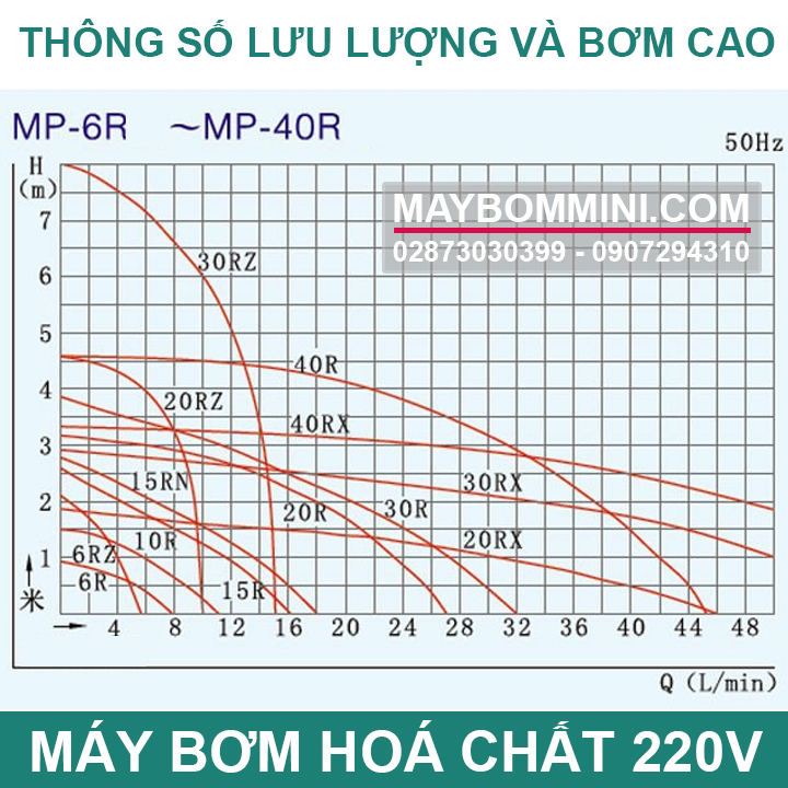 Thong So Luu Luong Va Bom Cao May Bom Hoa Chat