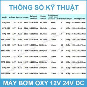 Thong So Ky Thuat May Bom Oxy DC