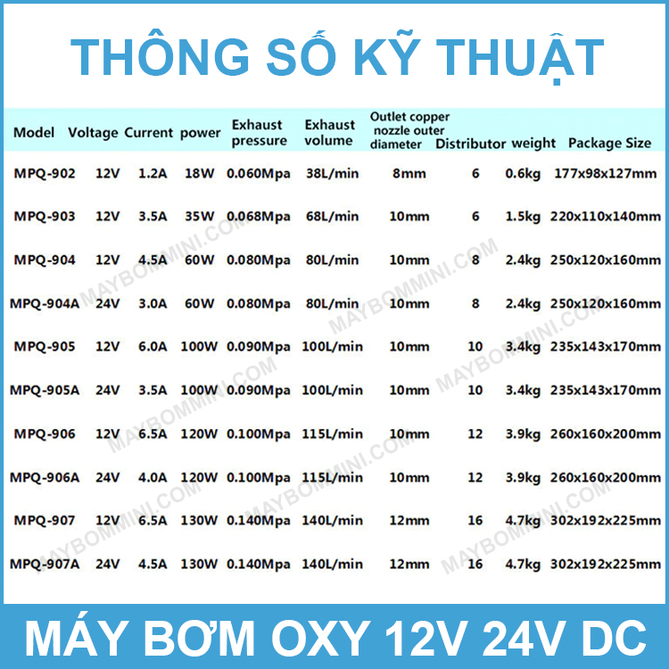 Thong So Ky Thuat May Bom Oxy DC