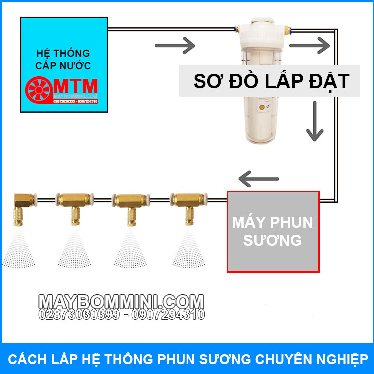 So Do Lap Rap He Thong May Phun Suong